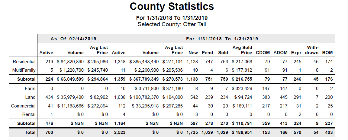 Otter Tail County statistics