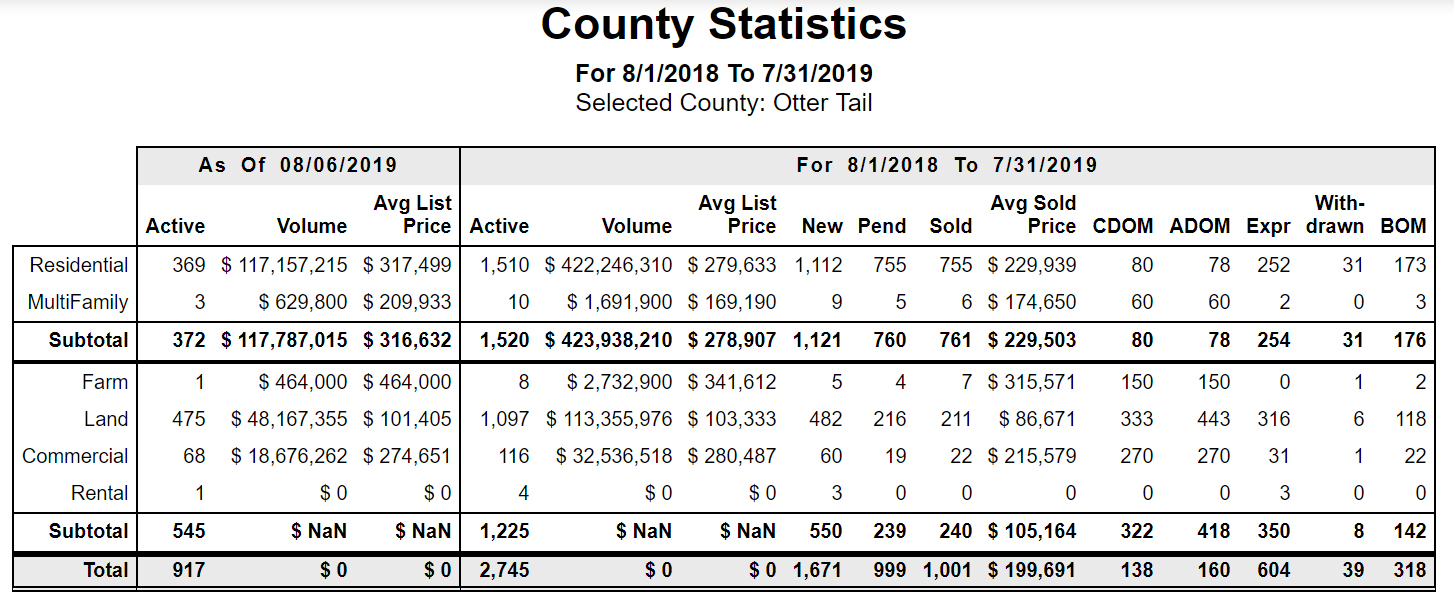 Otter Tail County Real Estate Statistics