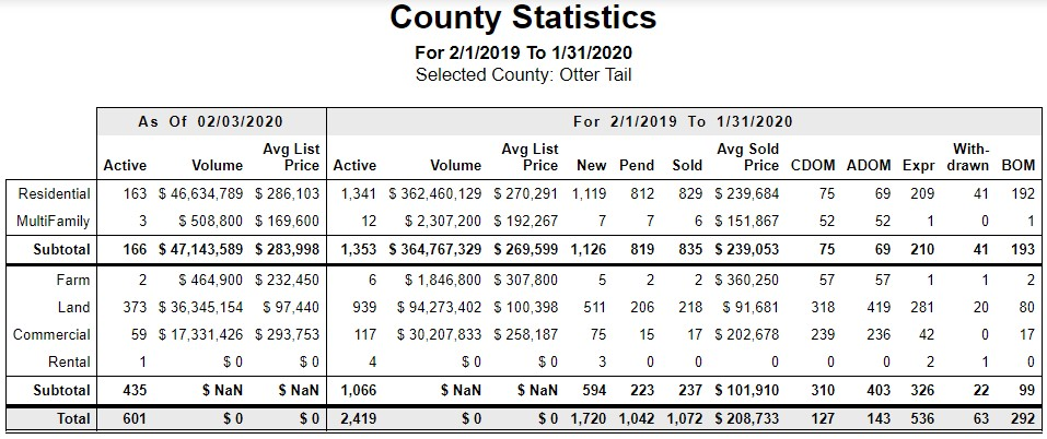 Otter Tail County Real Estate